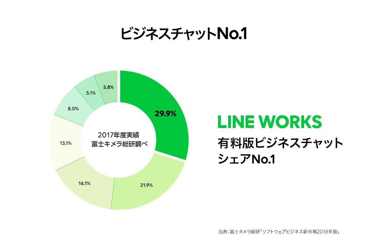 国内シェアno 1 のビジネスチャット line works 無料版の提供開始